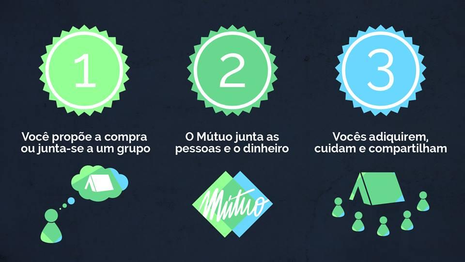 Mutuo.cc: uma nova forma de consumir